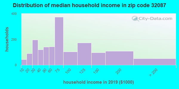 Zip code 32087 household income distribution in 2009