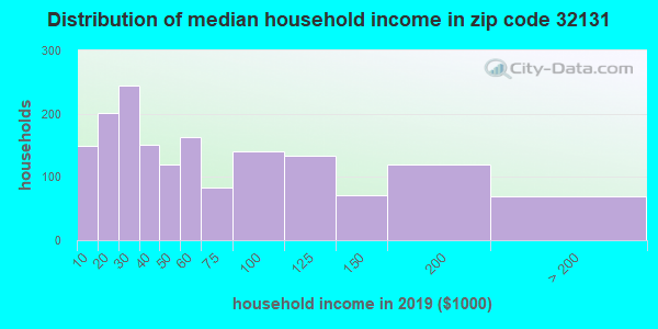 Zip code 32131 household income distribution in 2009