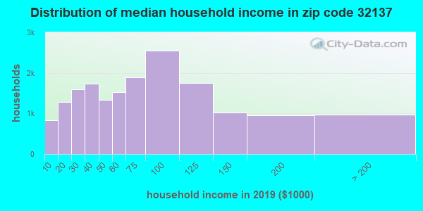 Zip code 32137 household income distribution in 2009