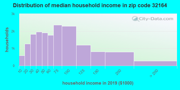 Zip code 32164 household income distribution in 2015