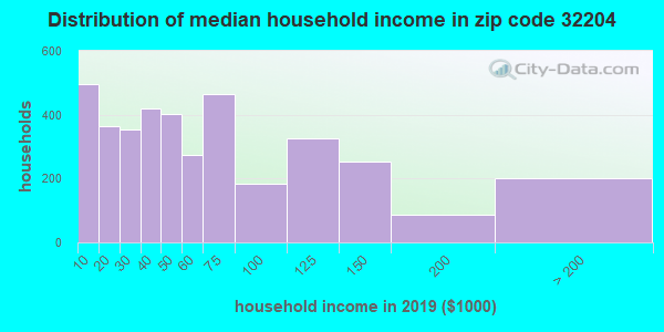 Zip code 32204 household income distribution in 2009