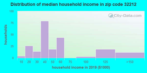 Zip code 32212 household income distribution in 2009