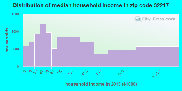 Zip code 32217 household income distribution in 2009