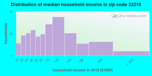 Zip code 32218 household income distribution in 2009