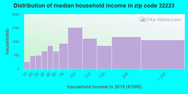 Zip code 32223 household income distribution in 2009