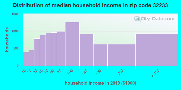 Zip code 32233 household income distribution in 2009