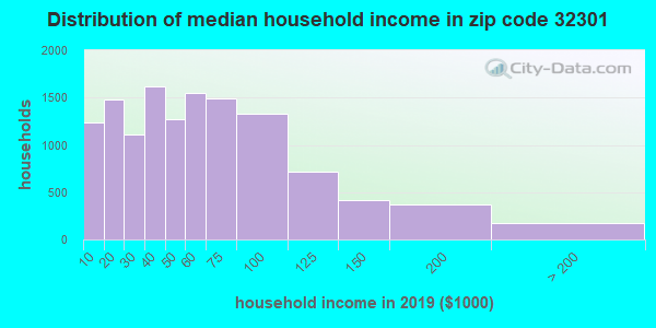 Zip code 32301 household income distribution in 2009