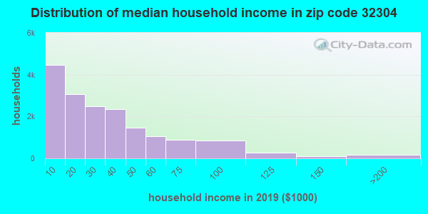 Zip code 32304 household income distribution in 2009