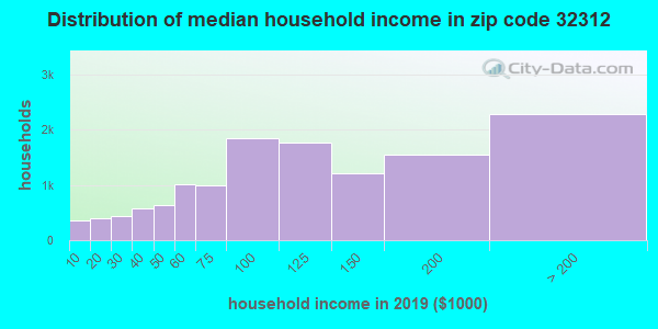 Zip code 32312 household income distribution in 2009