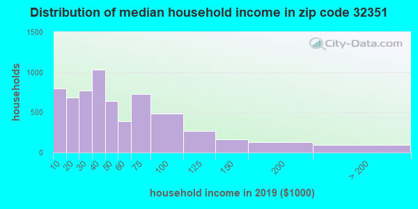 Zip code 32351 household income distribution in 2016