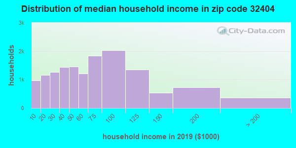Zip code 32404 household income distribution in 2009