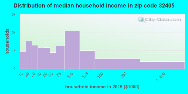 Zip code 32405 household income distribution in 2009