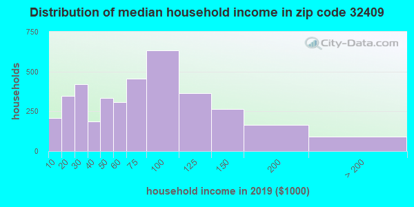 Zip code 32409 household income distribution in 2009
