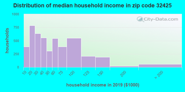 Zip code 32425 household income distribution in 2009