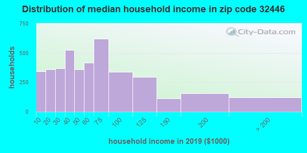 Zip code 32446 household income distribution in 2009