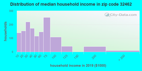 Zip code 32462 household income distribution in 2009