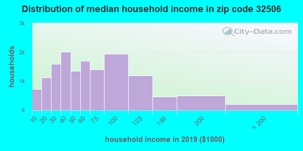 Zip code 32506 household income distribution in 2009
