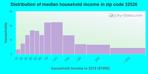 Zip code 32526 household income distribution in 2009
