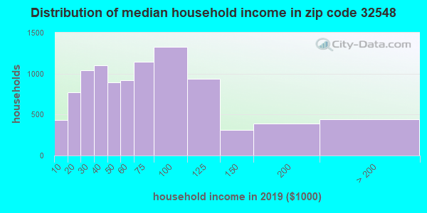 Zip code 32548 household income distribution in 2009
