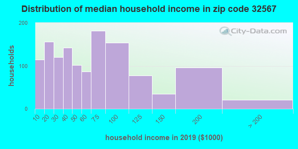Zip code 32567 household income distribution in 2009