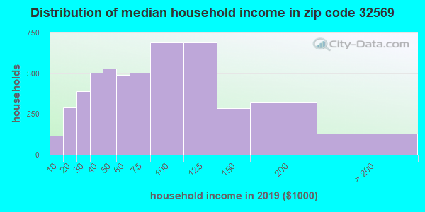 Zip code 32569 household income distribution in 2009