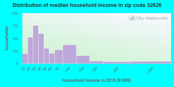 Zip code 32626 household income distribution in 2009