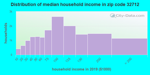 Zip code 32712 household income distribution in 2009