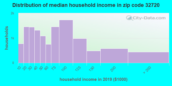 Zip code 32720 household income distribution in 2009