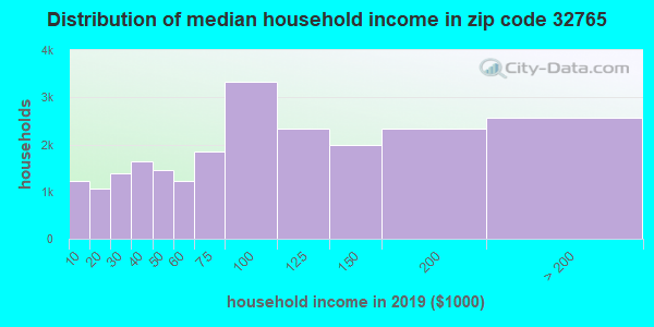 Zip code 32765 household income distribution in 2009