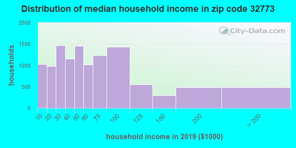 Zip code 32773 household income distribution in 2009
