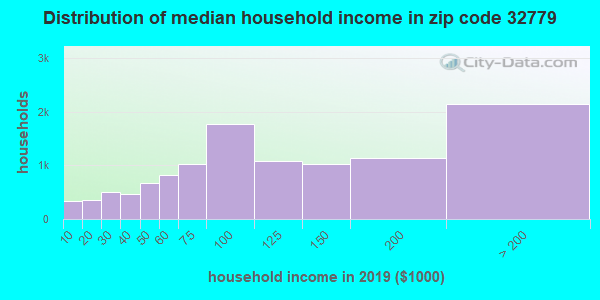 Zip code 32779 household income distribution in 2009