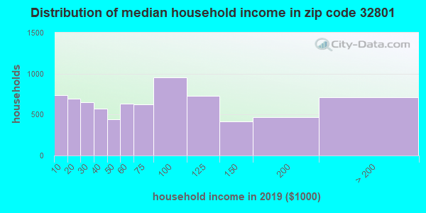Zip code 32801 household income distribution in 2009