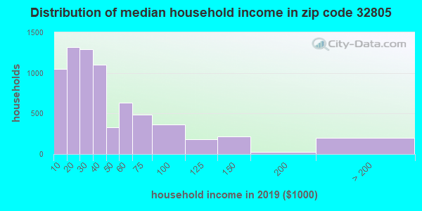 Zip code 32805 household income distribution in 2009