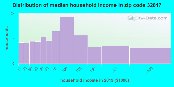 Zip code 32817 household income distribution in 2009