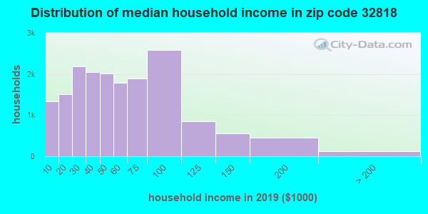 Zip code 32818 household income distribution in 2009