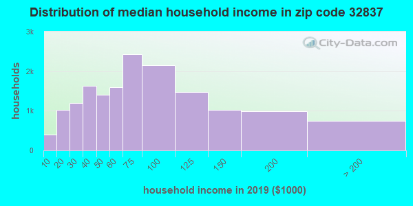 Zip code 32837 household income distribution in 2009