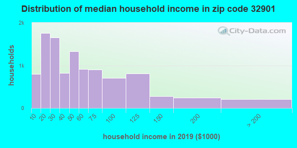 Zip code 32901 household income distribution in 2009
