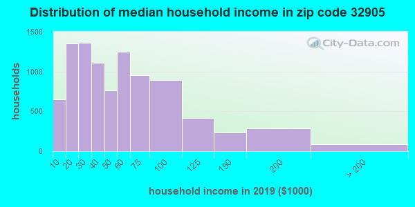 Zip code 32905 household income distribution in 2009