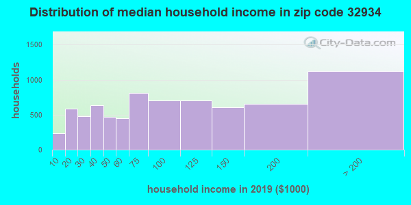 Zip code 32934 household income distribution in 2009