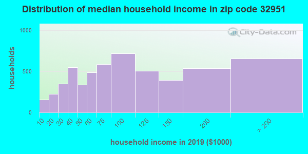 Zip code 32951 household income distribution in 2009
