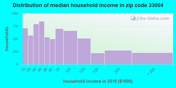 Zip code 33004 household income distribution in 2009
