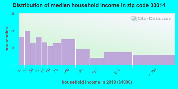 Zip code 33014 household income distribution in 2009