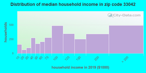 Zip code 33042 household income distribution in 2009