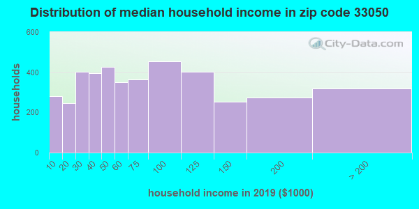 Zip code 33050 household income distribution in 2009