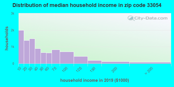Zip code 33054 household income distribution in 2009