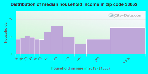 Zip code 33062 household income distribution in 2009