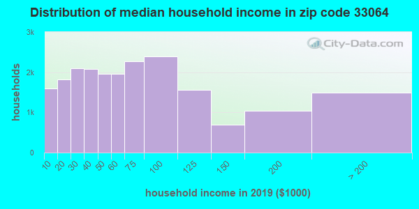 Zip code 33064 household income distribution in 2009