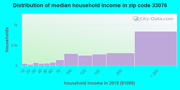 Zip code 33076 household income distribution in 2009