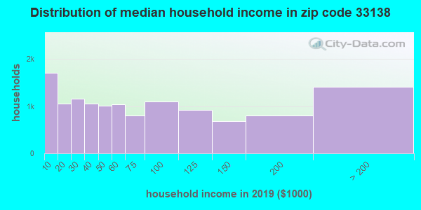 Zip code 33138 household income distribution in 2009