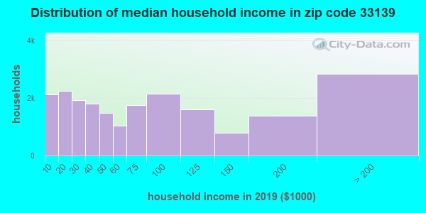 Zip code 33139 household income distribution in 2009